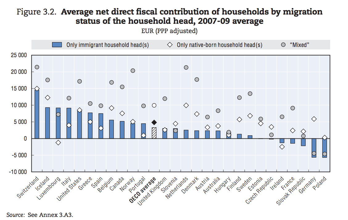 Netherlands, Denmark and Sweden are among the few countries where immigrant household's fiscal position is worse on average than that of native households. (Souce: OECD)